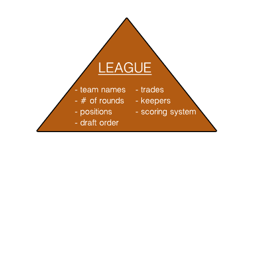 Why have Leagues?